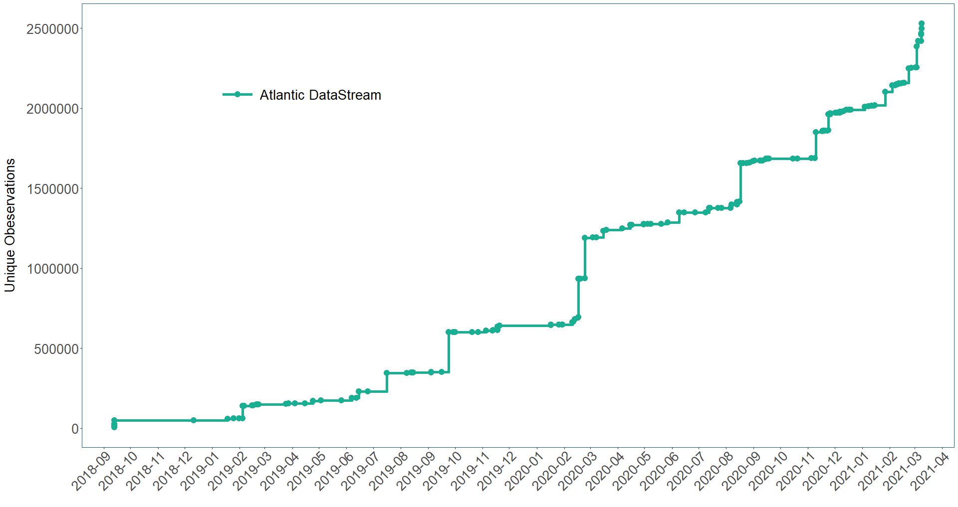 Graph showing increase of data on Atlantic DataStream